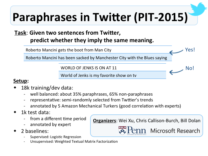 Task 1: Paraphrase and Semantic Similarity in Twitter < SemEval-2015 ...