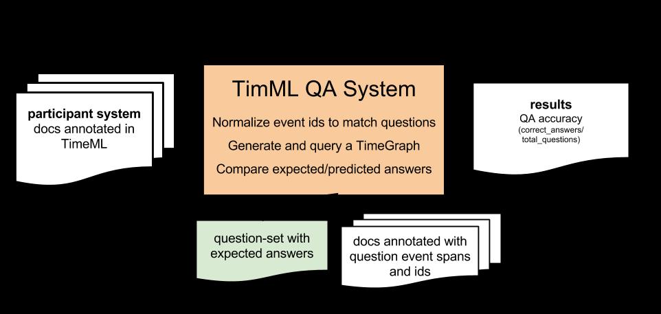 SemEval-2015 Task 5: QA TempEval < SemEval-2015 Task 5