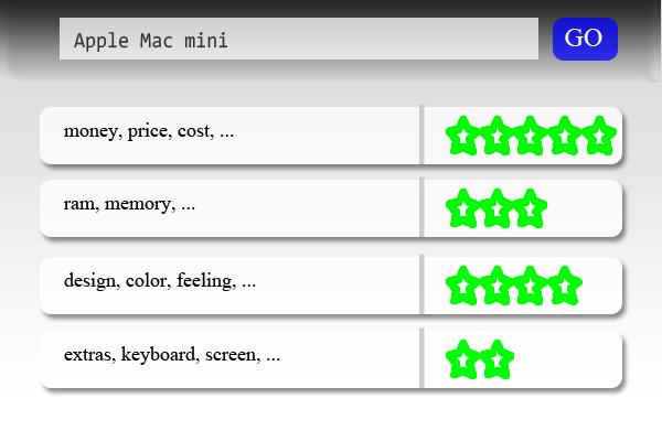 Sentiment Analysis - Apple Mac mini